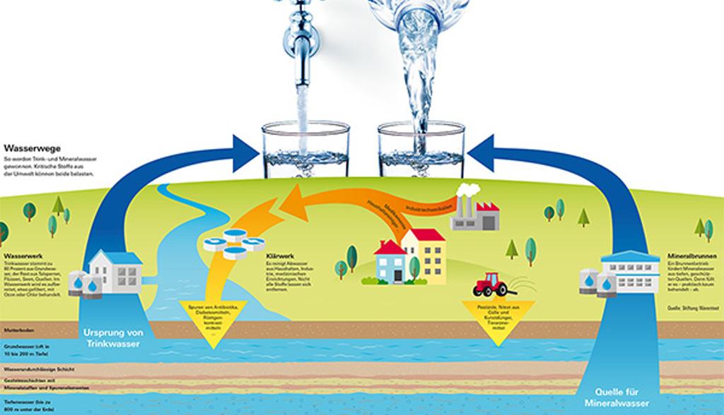 Woher Kommt Das Trinkwasser